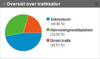 Trafikkällor wedholm.net